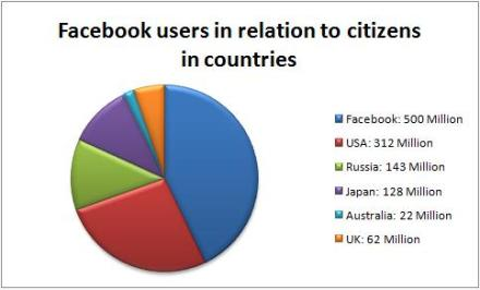 If Facebook was a country, it would have the 3rd largest population.