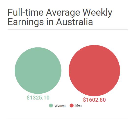 Information source: https://www.wgea.gov.au/sites/default/files/Gender_Pay_Gap_Factsheet.pdf